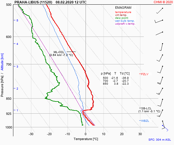 Měření z meteo-balónu 8.8. 2020
